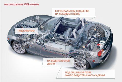 Важность проверки авто по VIN перед покупкой