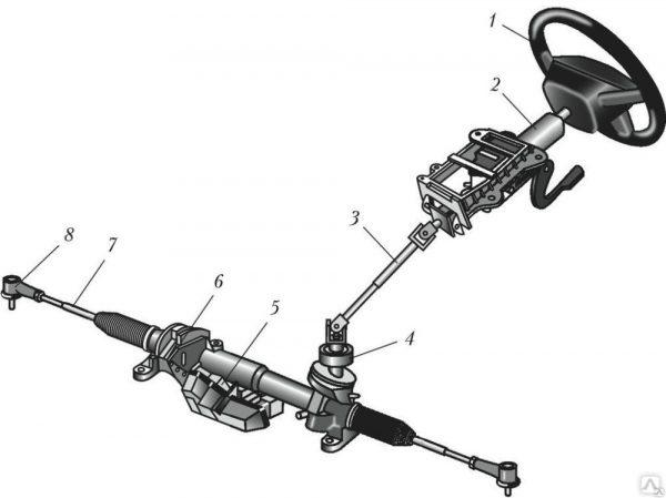 Признаки неисправности рулевой системы автомобиля